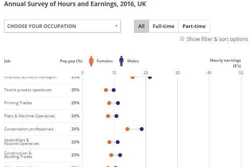 ONS Gender Pay Gap